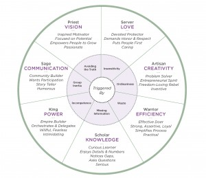 ThriveWise Basic Wheel
